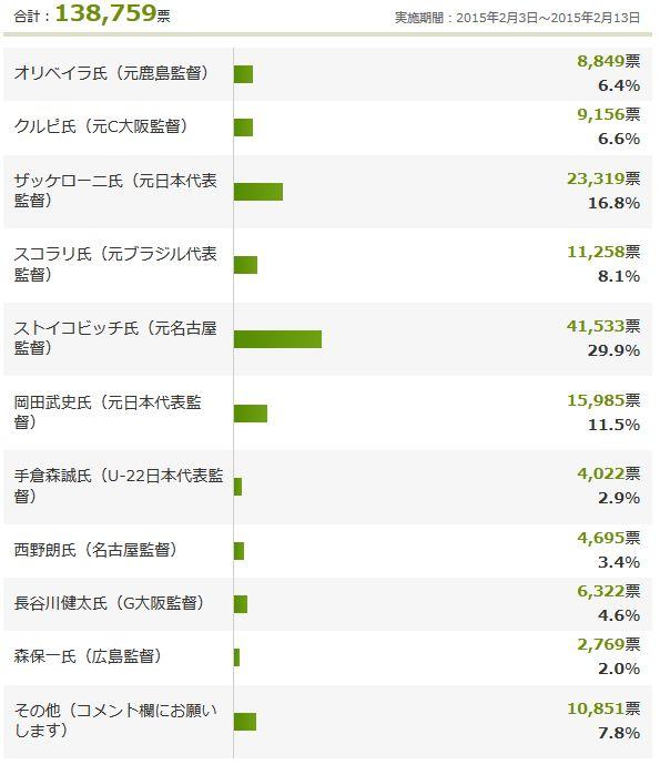 Yahoo!アンケートの途中経過、日本代表の次期監督に相応しいのは誰?