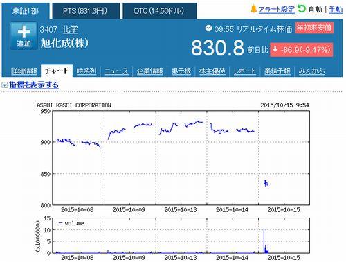 旭化成の株価下落