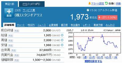 スタジオアリスの株価1月8日
