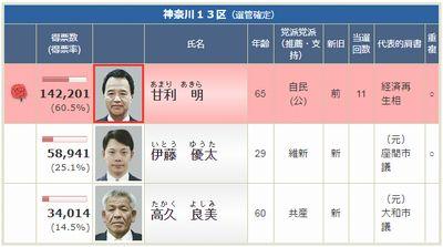 2014衆院選神奈川13区の結果